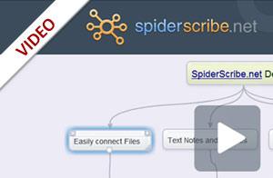 SpiderScribe – ein Online Mindmapping-Tool